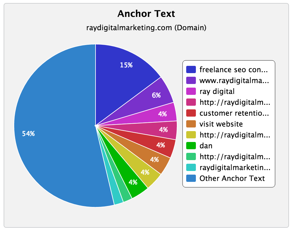 link building company anchor text ratio